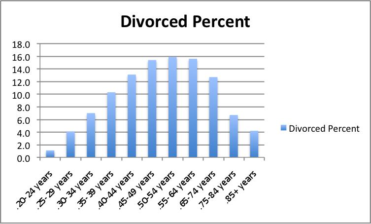 Us Divorce Rate Statistics Marital Mediation